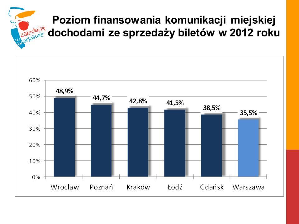 Poziom finansowania komunikacji miejskiej dochodami ze sprzedaży biletów w 2012 roku