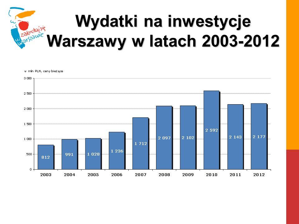 Wydatki na inwestycje Warszawy w latach 2003-2012