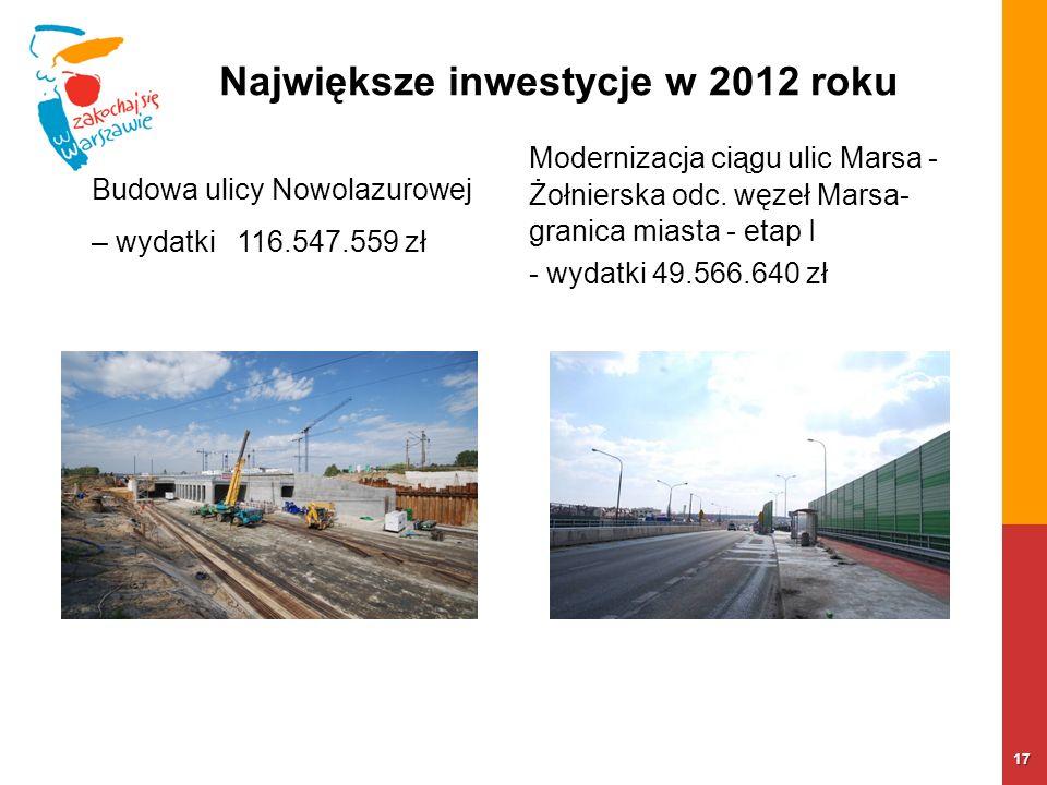 17 Największe inwestycje w 2012 roku Budowa ulicy Nowolazurowej – wydatki 116.547.559 zł Modernizacja ciągu ulic Marsa - Żołnierska odc. węzeł Marsa-