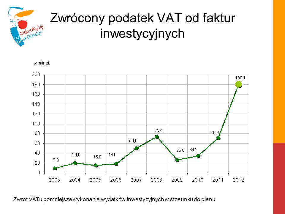 Zwrócony podatek VAT od faktur inwestycyjnych Zwrot VATu pomniejsza wykonanie wydatków inwestycyjnych w stosunku do planu