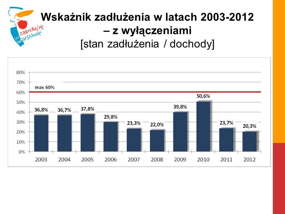 Wskaźnik zadłużenia w latach 2003-2012 – z wyłączeniami [stan zadłużenia / dochody]