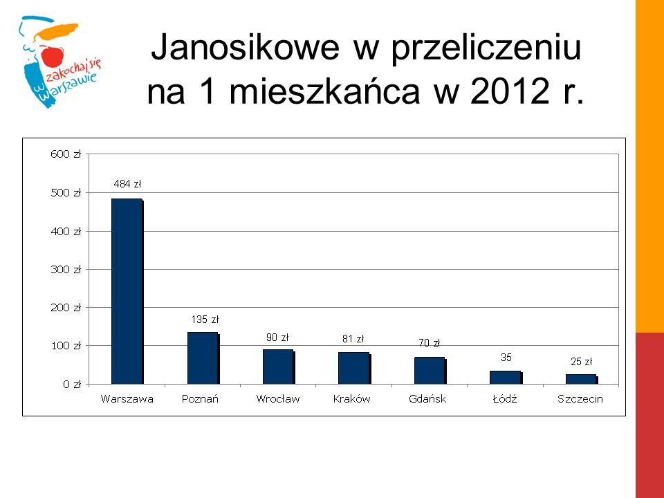 Janosikowe w przeliczeniu na 1 mieszkańca w 2012 r.