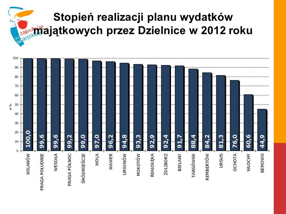 Stopień realizacji planu wydatków majątkowych przez Dzielnice w 2012 roku