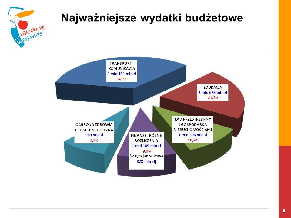 9 Najważniejsze wydatki budżetowe
