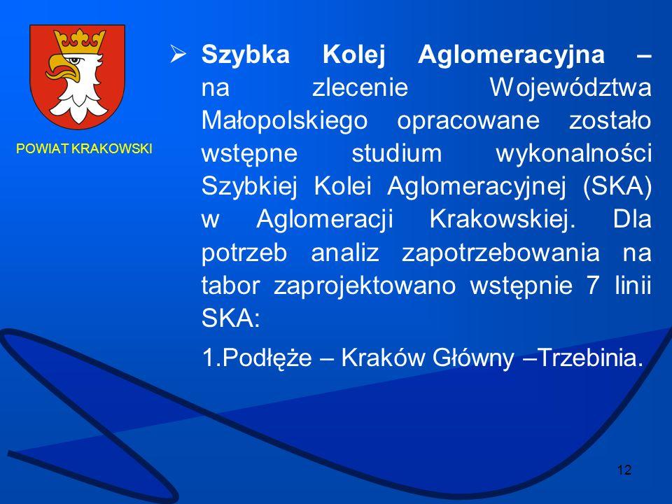 12 POWIAT KRAKOWSKI Szybka Kolej Aglomeracyjna – na zlecenie Województwa Małopolskiego opracowane zostało wstępne studium wykonalności Szybkiej Kolei