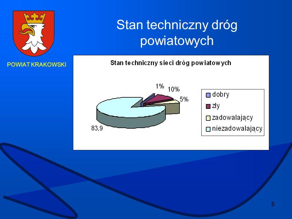 6 POWIAT KRAKOWSKI Na osi północ – południe (Kraków – Warszawa).