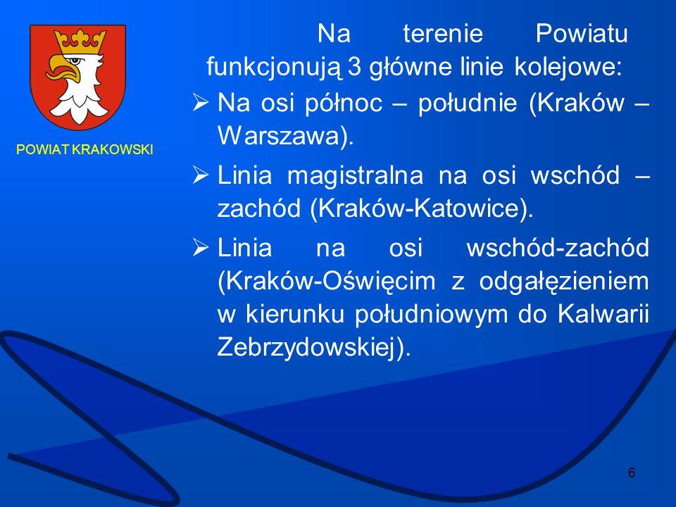 6 POWIAT KRAKOWSKI Na osi północ – południe (Kraków – Warszawa). Linia magistralna na osi wschód – zachód (Kraków-Katowice). Linia na osi wschód-zachó