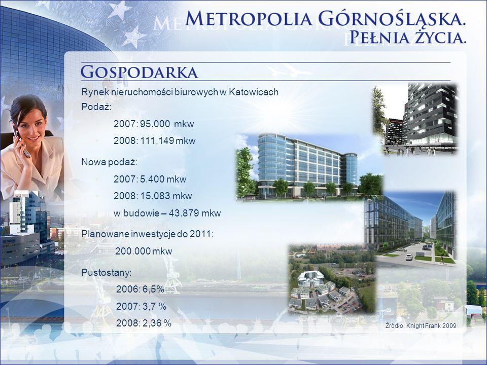 Podaż: 2007: 95.000 mkw 2008: 111.149 mkw Nowa podaż: 2007: 5.400 mkw 2008: 15.083 mkw w budowie – 43.879 mkw Planowane inwestycje do 2011: 200.000 mk