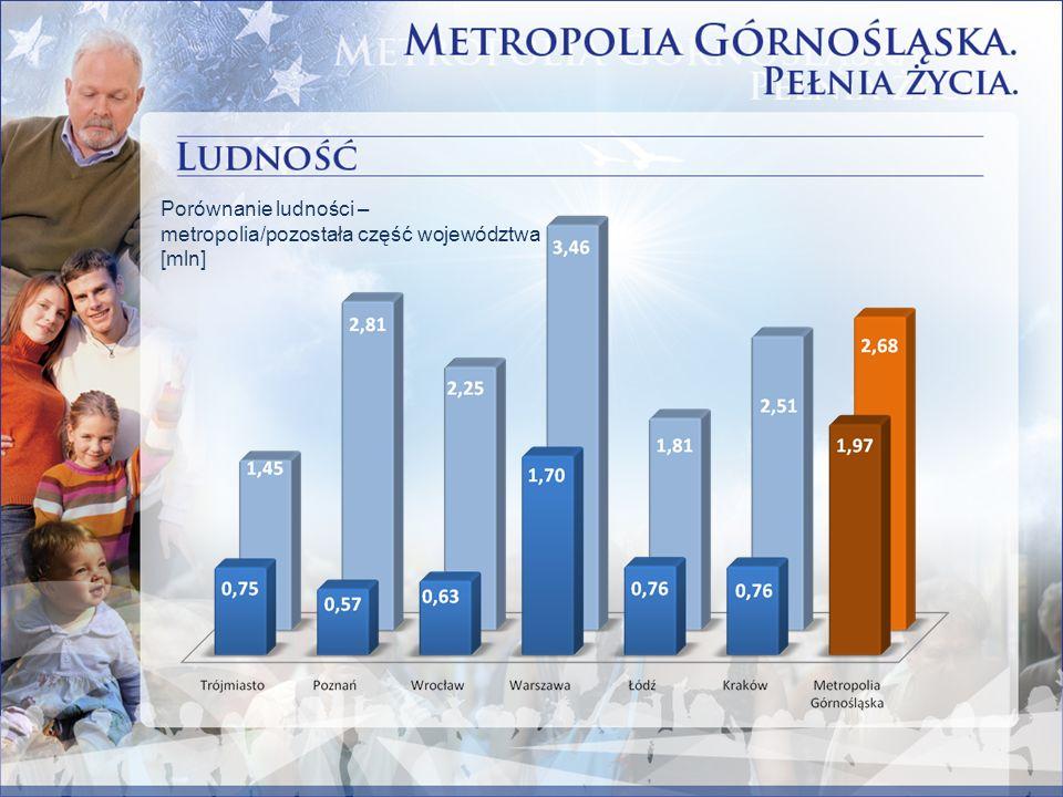 Porównanie ludności – metropolia/pozostała część województwa [mln]