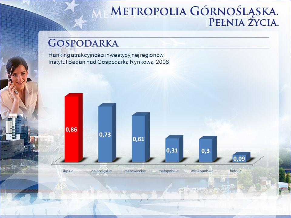 Ranking atrakcyjności inwestycyjnej regionów Instytut Badań nad Gospodarką Rynkową, 2008