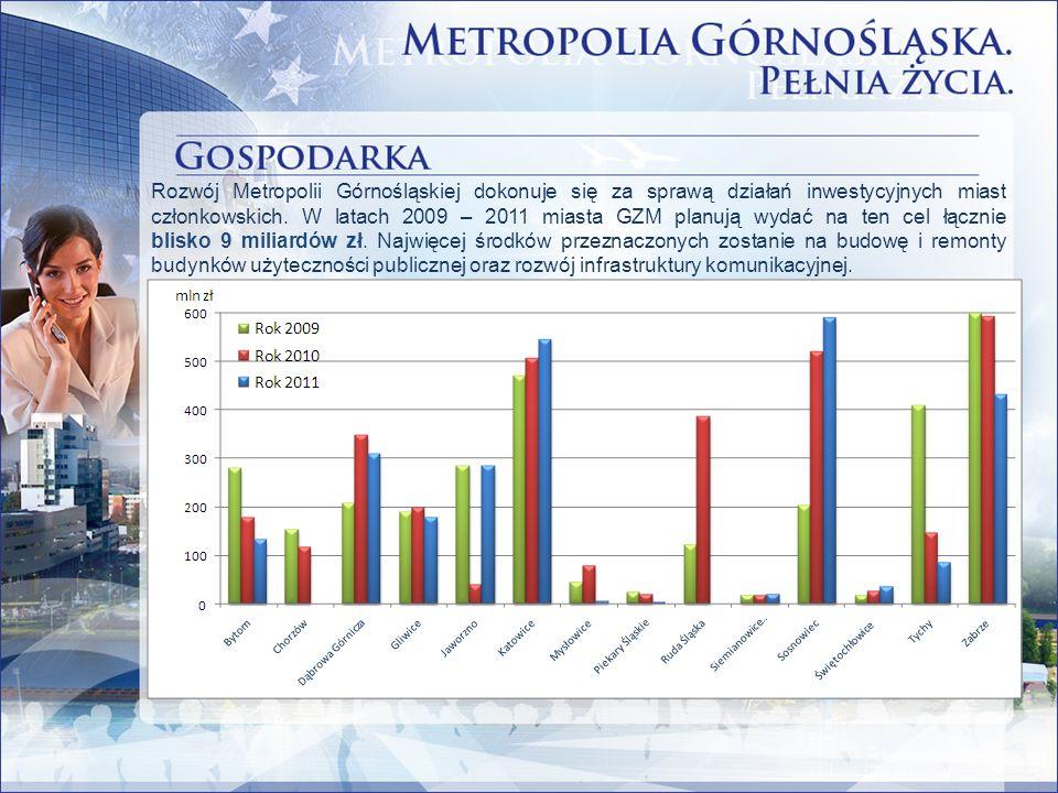 Rozwój Metropolii Górnośląskiej dokonuje się za sprawą działań inwestycyjnych miast członkowskich. W latach 2009 – 2011 miasta GZM planują wydać na te