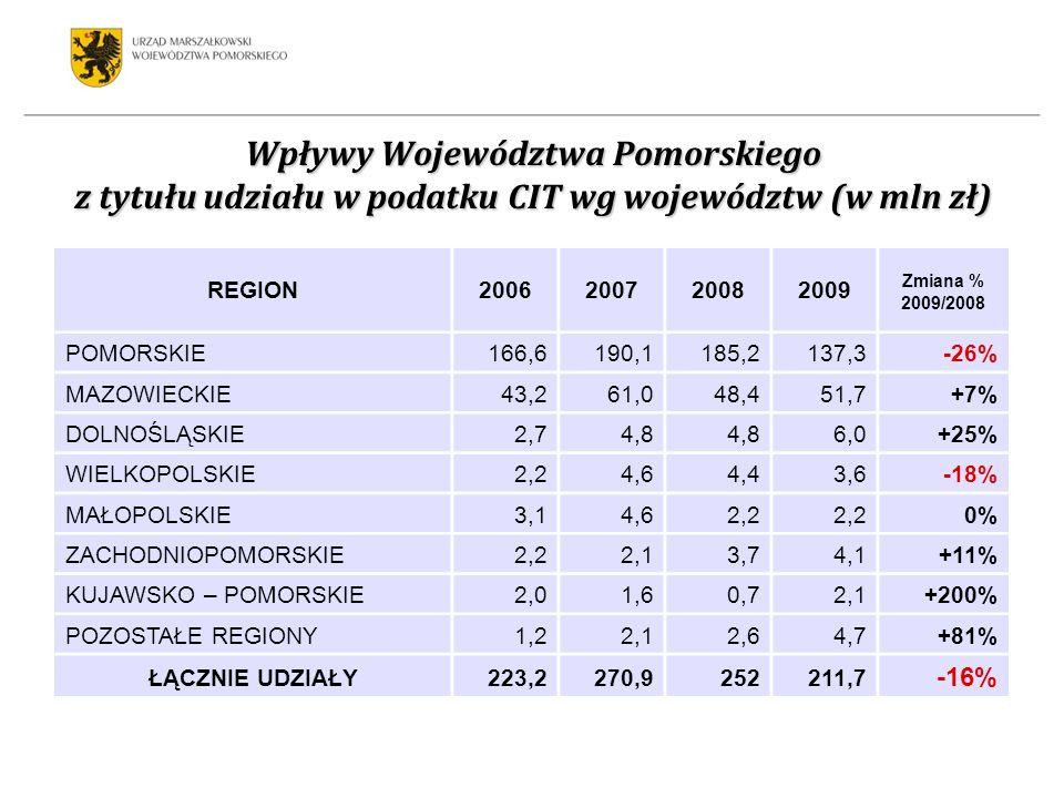 Wpływy Województwa Pomorskiego z tytułu udziału w podatku CIT wg województw (w mln zł) REGION2006200720082009 Zmiana % 2009/2008 POMORSKIE166,6190,1185,2137,3-26% MAZOWIECKIE43,261,048,451,7+7% DOLNOŚLĄSKIE2,74,8 6,0+25% WIELKOPOLSKIE2,24,64,43,6-18% MAŁOPOLSKIE3,14,62,2 0% ZACHODNIOPOMORSKIE2,22,13,74,1+11% KUJAWSKO – POMORSKIE2,01,60,72,1+200% POZOSTAŁE REGIONY1,22,12,64,7+81% ŁĄCZNIE UDZIAŁY223,2270,9252211,7 -16%