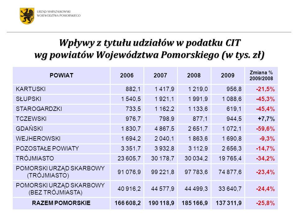 Wpływy z tytułu udziałów w podatku CIT wg powiatów Województwa Pomorskiego (w tys. zł) POWIAT2006200720082009 Zmiana % 2009/2008 KARTUSKI882,11 417,91