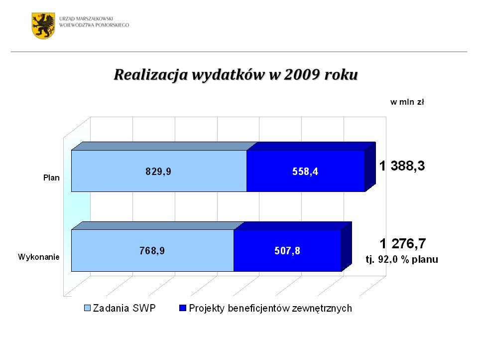 Realizacja wydatków w 2009 roku wskaźnik wykonania 92,0 % wskaźnik wykonania 89,2 % wskaźnik wykonania 92,0 % wskaźnik wykonania 89,2 % w mln zł
