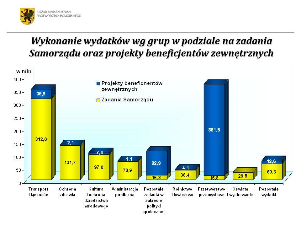 Wykonanie wydatków wg grup w podziale na zadania Samorządu oraz projekty beneficjentów zewnętrznych