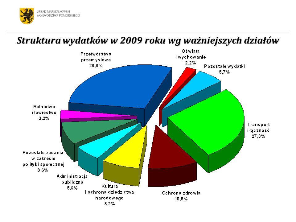 Struktura wydatków w 2009 roku wg ważniejszych działów