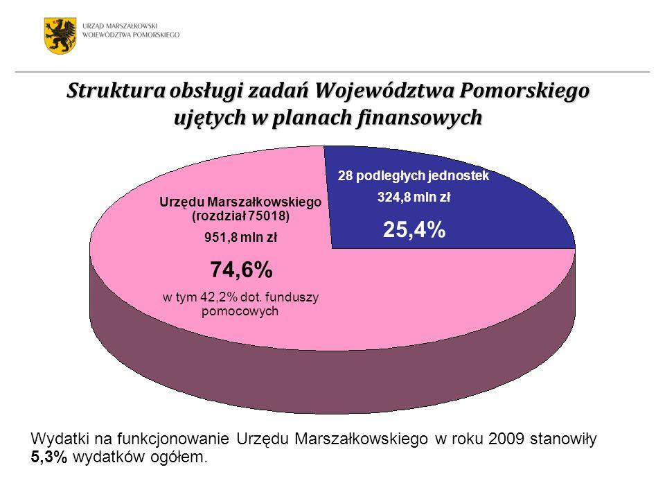 Struktura obsługi zadań Województwa Pomorskiego ujętych w planach finansowych Wydatki na funkcjonowanie Urzędu Marszałkowskiego w roku 2009 stanowiły 5,3% wydatków ogółem.