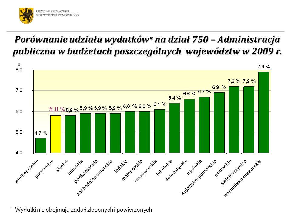 Porównanie udziału wydatków * na dział 750 – Administracja publiczna w budżetach poszczególnych województw w 2009 r. * Wydatki nie obejmują zadań zlec