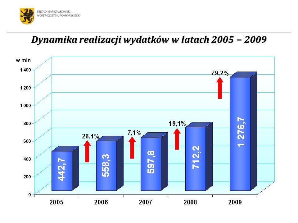 Dynamika realizacji wydatków w latach 2005 2009 w mln