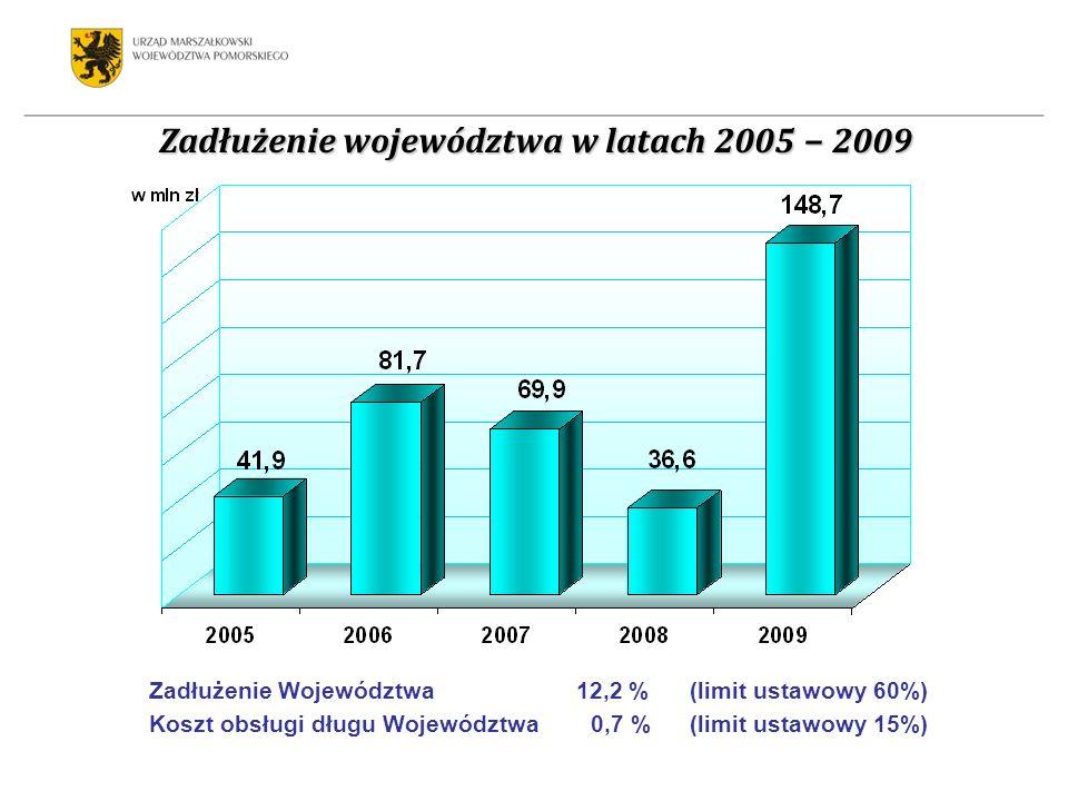 Zadłużenie województwa w latach 2005 2009 Zadłużenie Województwa 12,2 % (limit ustawowy 60%) Koszt obsługi długu Województwa 0,7 % (limit ustawowy 15%)