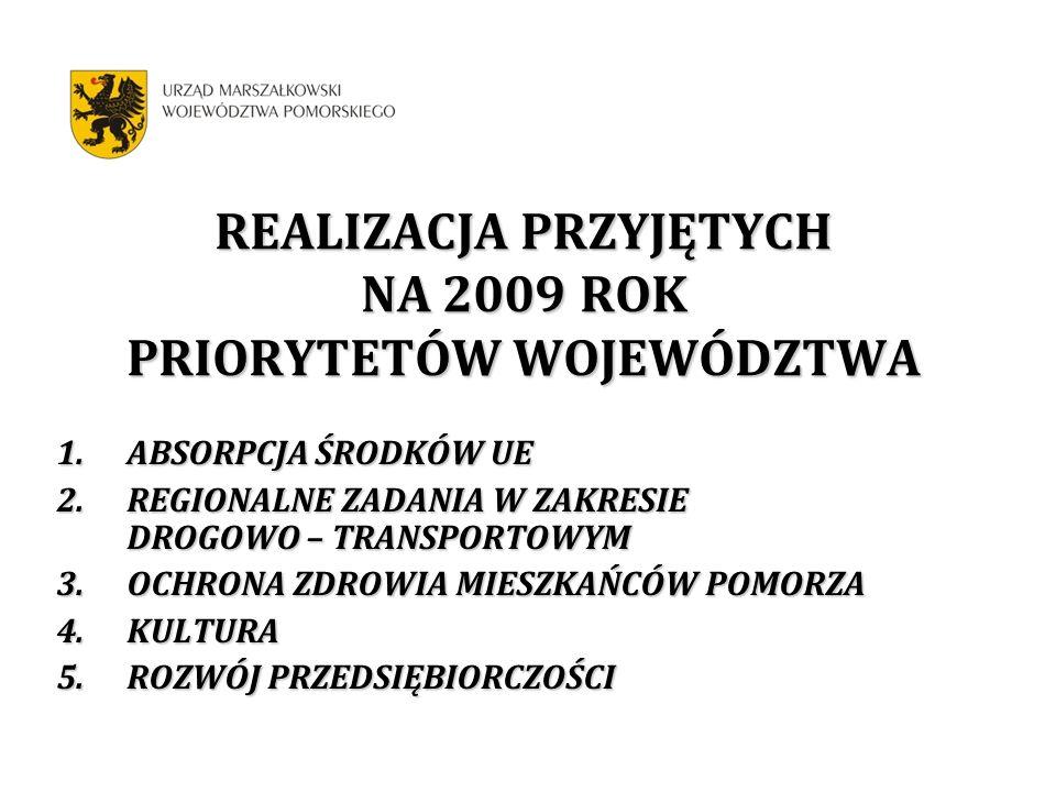 REALIZACJA PRZYJĘTYCH NA 2009 ROK PRIORYTETÓW WOJEWÓDZTWA 1.ABSORPCJA ŚRODKÓW UE 2.REGIONALNE ZADANIA W ZAKRESIE DROGOWO – TRANSPORTOWYM 3.OCHRONA ZDROWIA MIESZKAŃCÓW POMORZA 4.KULTURA 5.ROZWÓJ PRZEDSIĘBIORCZOŚCI
