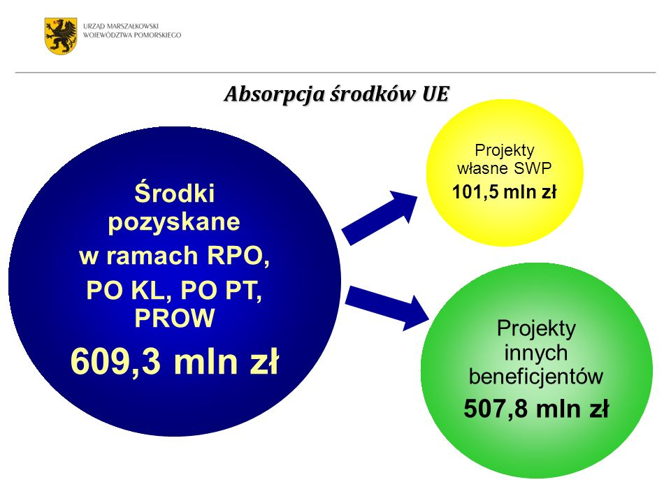 Środki pozyskane w ramach RPO, PO KL, PO PT, PROW 609,3 mln zł Projekty innych beneficjentów 507,8 mln zł Projekty własne SWP 101,5 mln zł Absorpcja środków UE