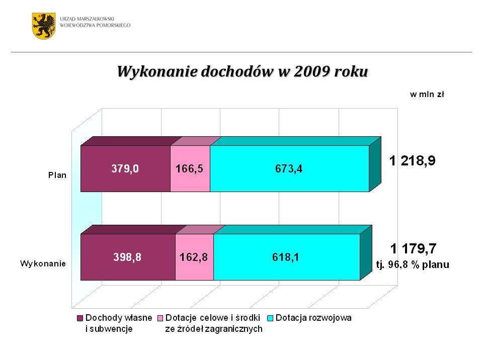 Wykonanie dochodów w 2009 roku w mln zł