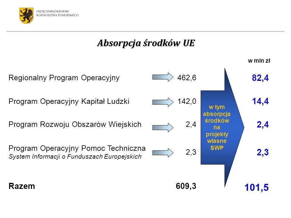 Regionalny Program Operacyjny462,6 82,4 Program Operacyjny Kapitał Ludzki142,0 14,4 Program Rozwoju Obszarów Wiejskich2,4 Program Operacyjny Pomoc Techniczna System Informacji o Funduszach Europejskich 2,3 Razem609,3 101,5 w tym absorpcja środków na projekty własne SWP Absorpcja środków UE w mln zł