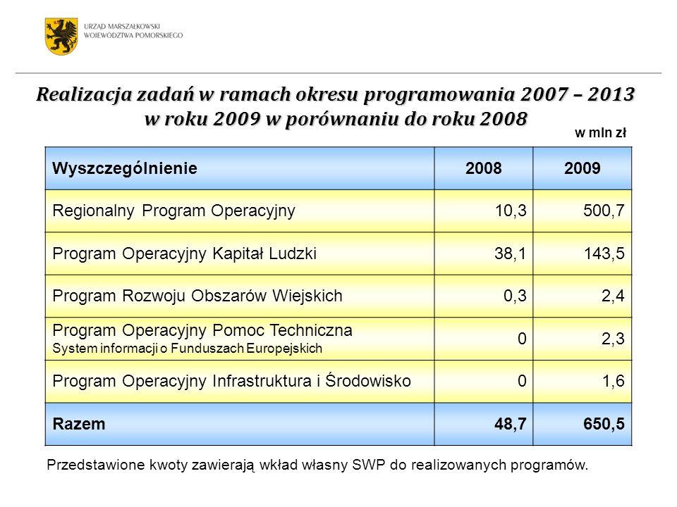 Realizacja zadań w ramach okresu programowania 2007 – 2013 w roku 2009 w porównaniu do roku 2008 Wyszczególnienie20082009 Regionalny Program Operacyjny10,3500,7 Program Operacyjny Kapitał Ludzki38,1143,5 Program Rozwoju Obszarów Wiejskich0,32,4 Program Operacyjny Pomoc Techniczna System informacji o Funduszach Europejskich 02,3 Program Operacyjny Infrastruktura i Środowisko01,6 Razem48,7650,5 w mln zł Przedstawione kwoty zawierają wkład własny SWP do realizowanych programów.