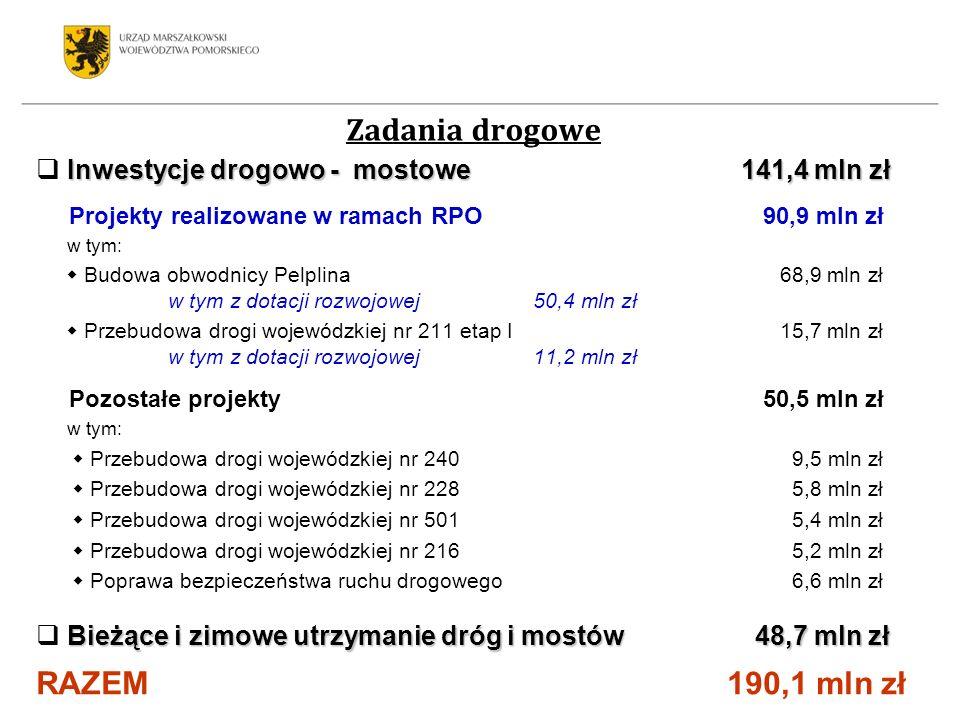 Zadania drogowe Inwestycje drogowo - mostowe 141,4 mln zł Projekty realizowane w ramach RPO 90,9 mln zł w tym: Budowa obwodnicy Pelplina 68,9 mln zł w