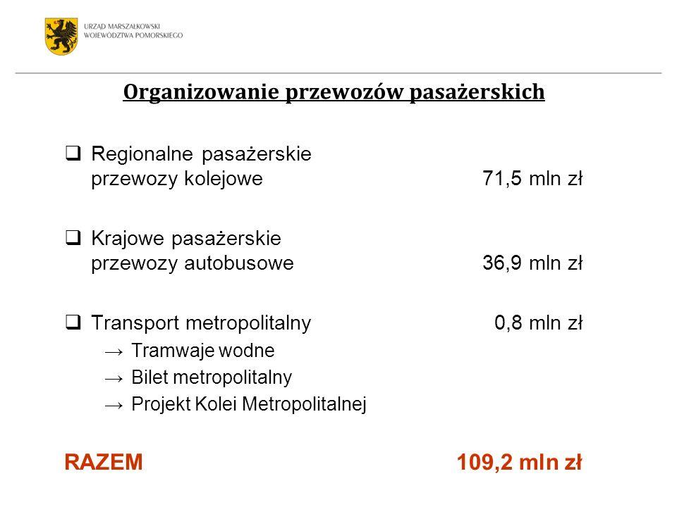 Regionalne pasażerskie przewozy kolejowe 71,5 mln zł Krajowe pasażerskie przewozy autobusowe 36,9 mln zł Transport metropolitalny 0,8 mln zł Tramwaje