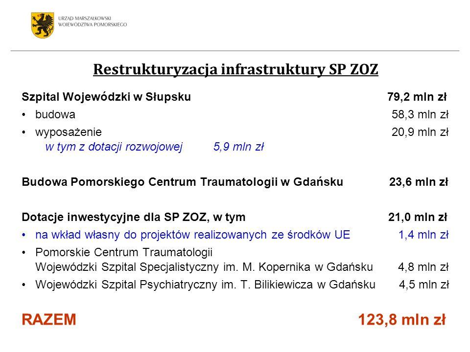 Szpital Wojewódzki w Słupsku 79,2 mln zł budowa 58,3 mln zł wyposażenie 20,9 mln zł w tym z dotacji rozwojowej 5,9 mln zł Budowa Pomorskiego Centrum T