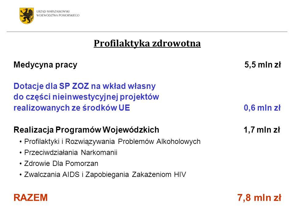 Medycyna pracy 5,5 mln zł Dotacje dla SP ZOZ na wkład własny do części nieinwestycyjnej projektów realizowanych ze środków UE 0,6 mln zł Realizacja Programów Wojewódzkich 1,7 mln zł Profilaktyki i Rozwiązywania Problemów Alkoholowych Przeciwdziałania Narkomanii Zdrowie Dla Pomorzan Zwalczania AIDS i Zapobiegania Zakażeniom HIV RAZEM 7,8 mln zł Profilaktyka zdrowotna