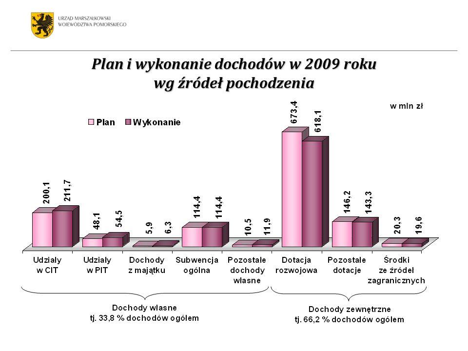 Struktura wykonanych dochodów w 2009 roku