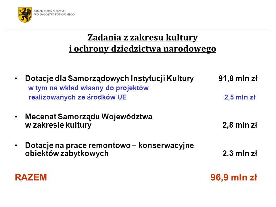 Zadania z zakresu kultury i ochrony dziedzictwa narodowego Dotacje dla Samorządowych Instytucji Kultury 91,8 mln zł w tym na wkład własny do projektów