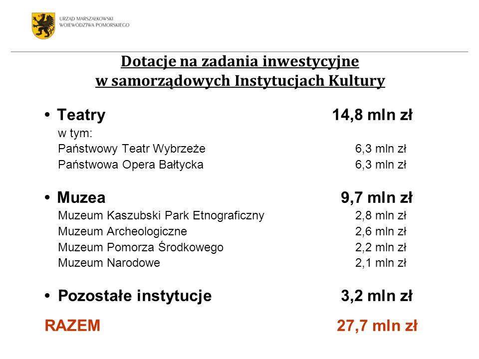 Dotacje na zadania inwestycyjne w samorządowych Instytucjach Kultury Teatry 14,8 mln zł w tym: Państwowy Teatr Wybrzeże 6,3 mln zł Państwowa Opera Bał