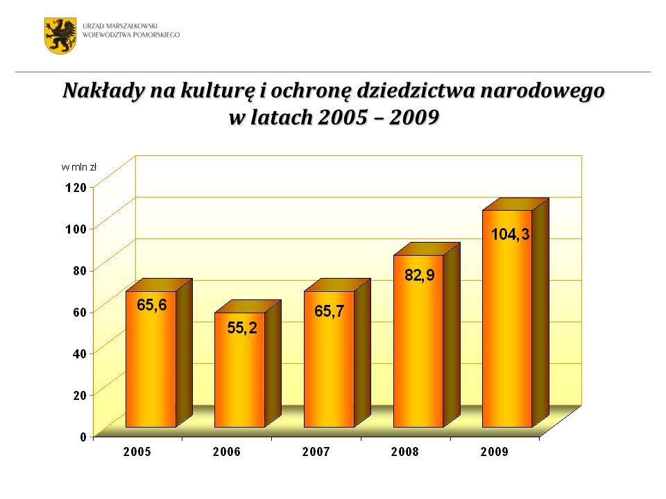 Nakłady na kulturę i ochronę dziedzictwa narodowego w latach 2005 – 2009