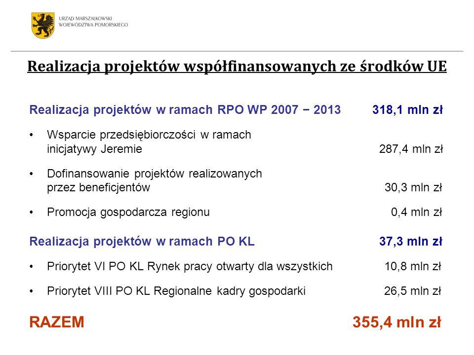 Realizacja projektów w ramach RPO WP 2007 2013 318,1 mln zł Wsparcie przedsiębiorczości w ramach inicjatywy Jeremie 287,4 mln zł Dofinansowanie projek