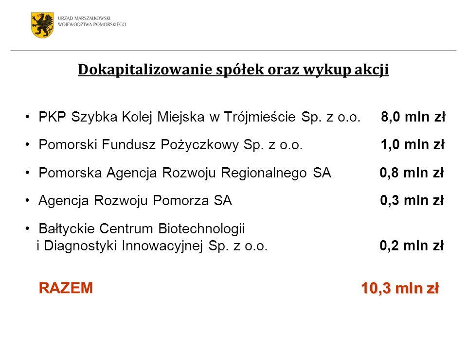 PKP Szybka Kolej Miejska w Trójmieście Sp. z o.o. 8,0 mln zł Pomorski Fundusz Pożyczkowy Sp. z o.o. 1,0 mln zł Pomorska Agencja Rozwoju Regionalnego S