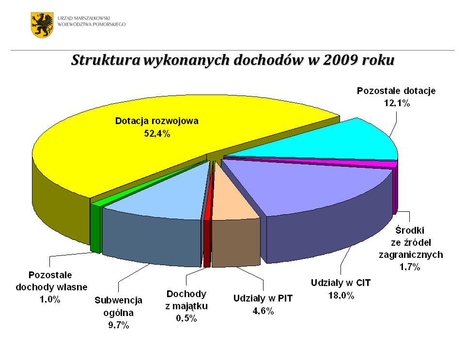 Struktura otrzymanej dotacji rozwojowej