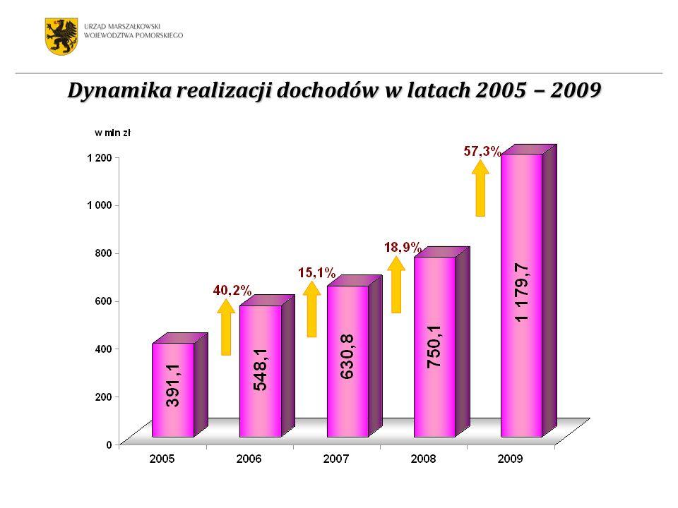Dynamika realizacji dochodów w latach 2005 2009