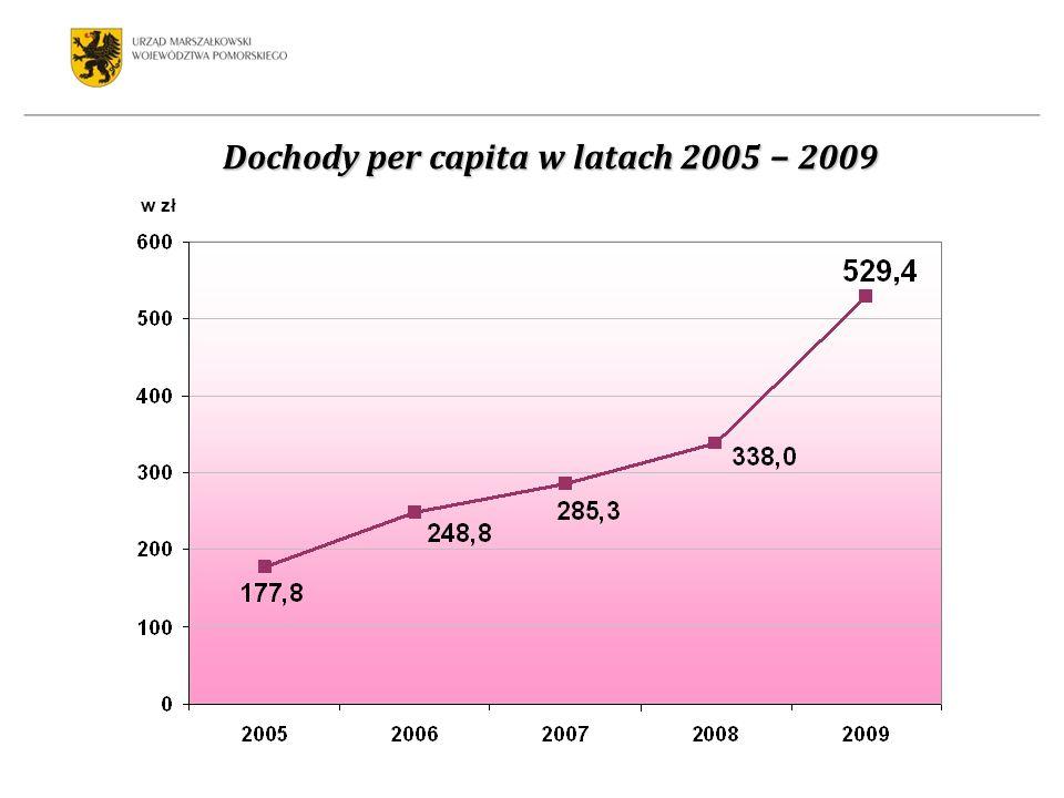 Dochody z udziału w podatkach dochodowych w latach 2005 2009