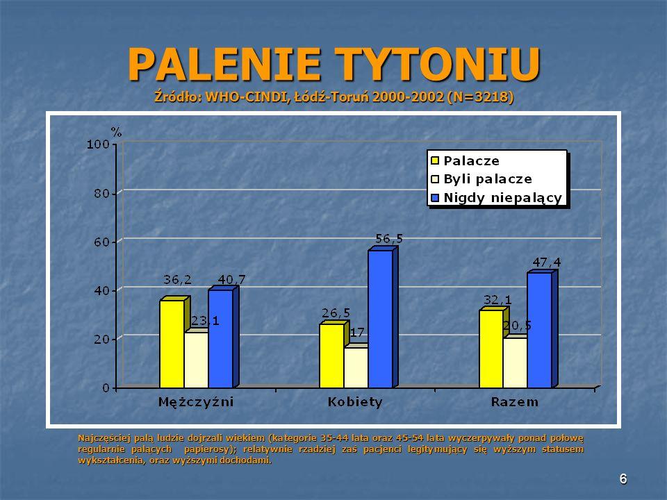 6 PALENIE TYTONIU Źródło: WHO-CINDI, Łódź-Toruń 2000-2002 (N=3218) Najczęściej palą ludzie dojrzali wiekiem (kategorie 35-44 lata oraz 45-54 lata wycz