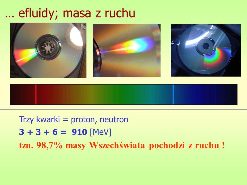 … efluidy; masa z ruchu 3 + 3 + 6 = 910 [MeV] tzn. 98,7% masy Wszechświata pochodzi z ruchu ! Trzy kwarki = proton, neutron