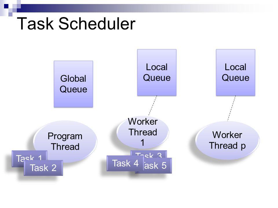 Task Scheduler Global Queue Local Queue Worker Thread 1 Worker Thread p Program Thread Task 1 Task 2 Task 3 Task 5 Task 4