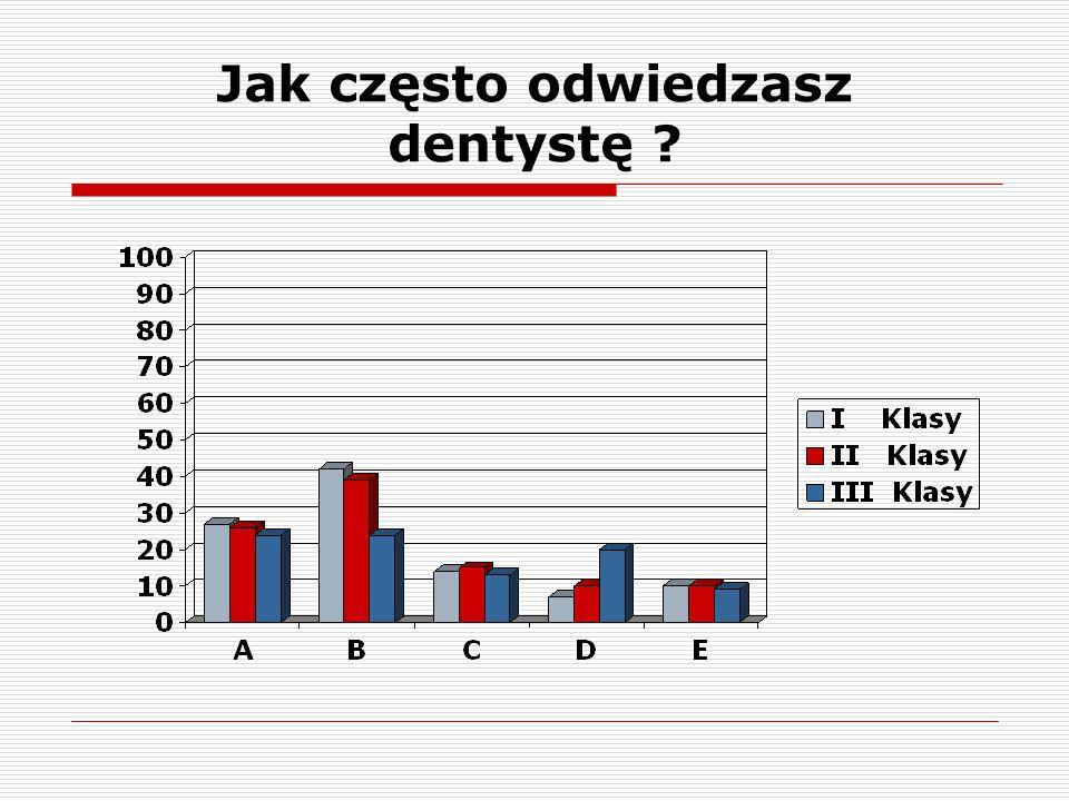 Ile masz zębów zaatakowanych próchnicą ?
