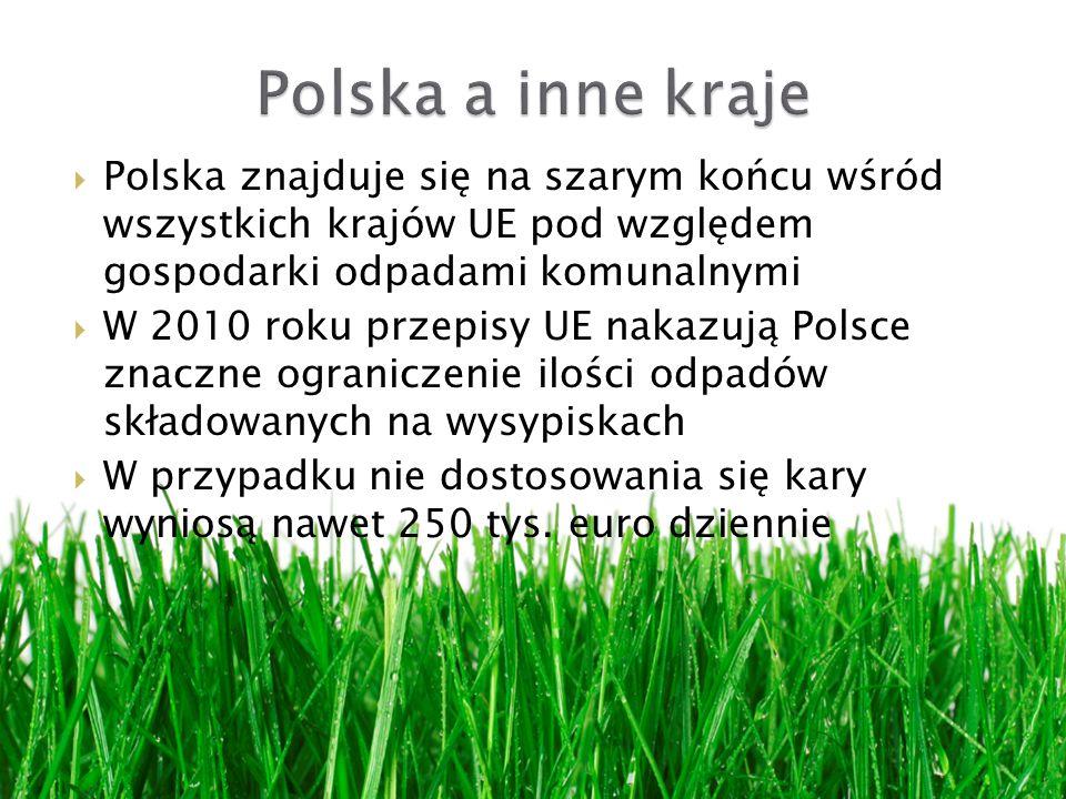 Polska znajduje się na szarym końcu wśród wszystkich krajów UE pod względem gospodarki odpadami komunalnymi W 2010 roku przepisy UE nakazują Polsce znaczne ograniczenie ilości odpadów składowanych na wysypiskach W przypadku nie dostosowania się kary wyniosą nawet 250 tys.
