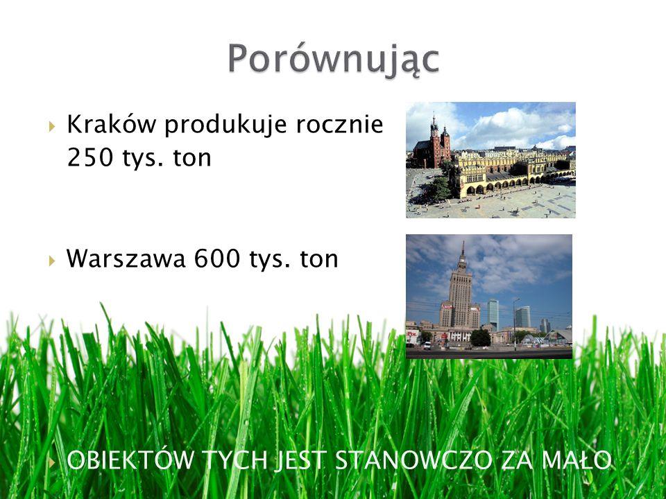 Kraków produkuje rocznie 250 tys. ton Warszawa 600 tys. ton OBIEKTÓW TYCH JEST STANOWCZO ZA MAŁO