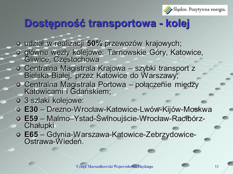 11 Dostępność transportowa - kolej udział w realizacji 50% przewozów krajowych; główne węzły kolejowe: Tarnowskie Góry, Katowice, Gliwice, Częstochowa