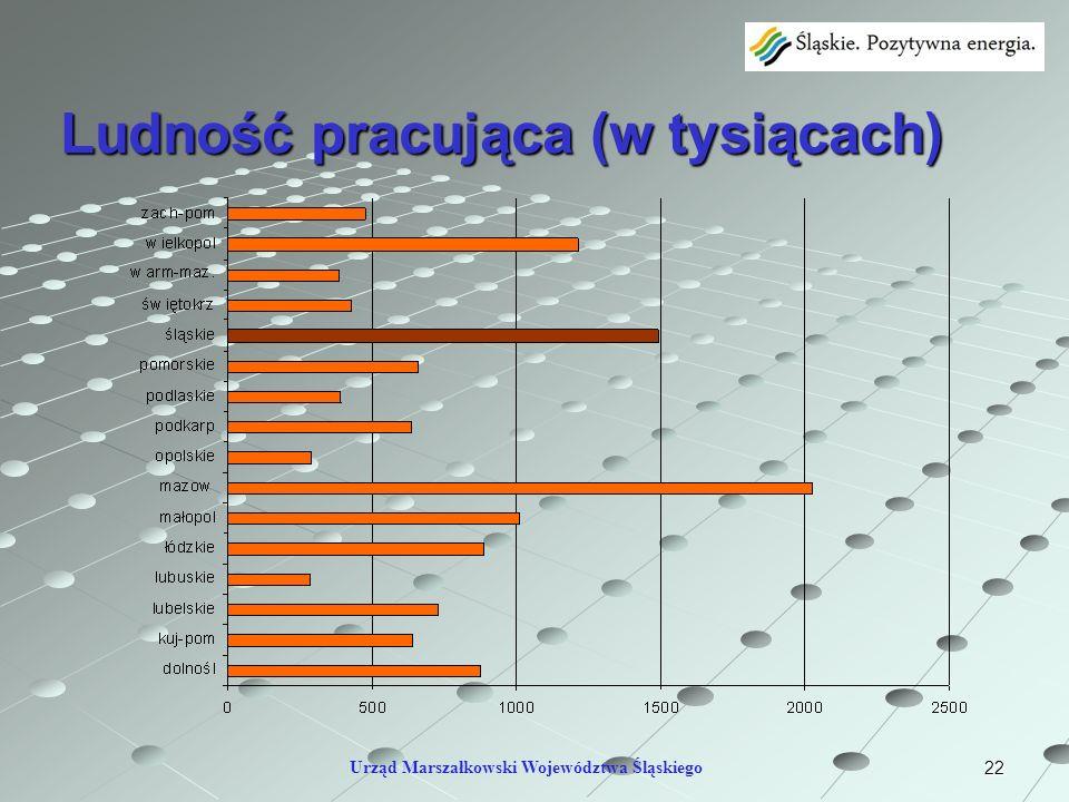 22 Ludność pracująca (w tysiącach) Urząd Marszałkowski Województwa Śląskiego